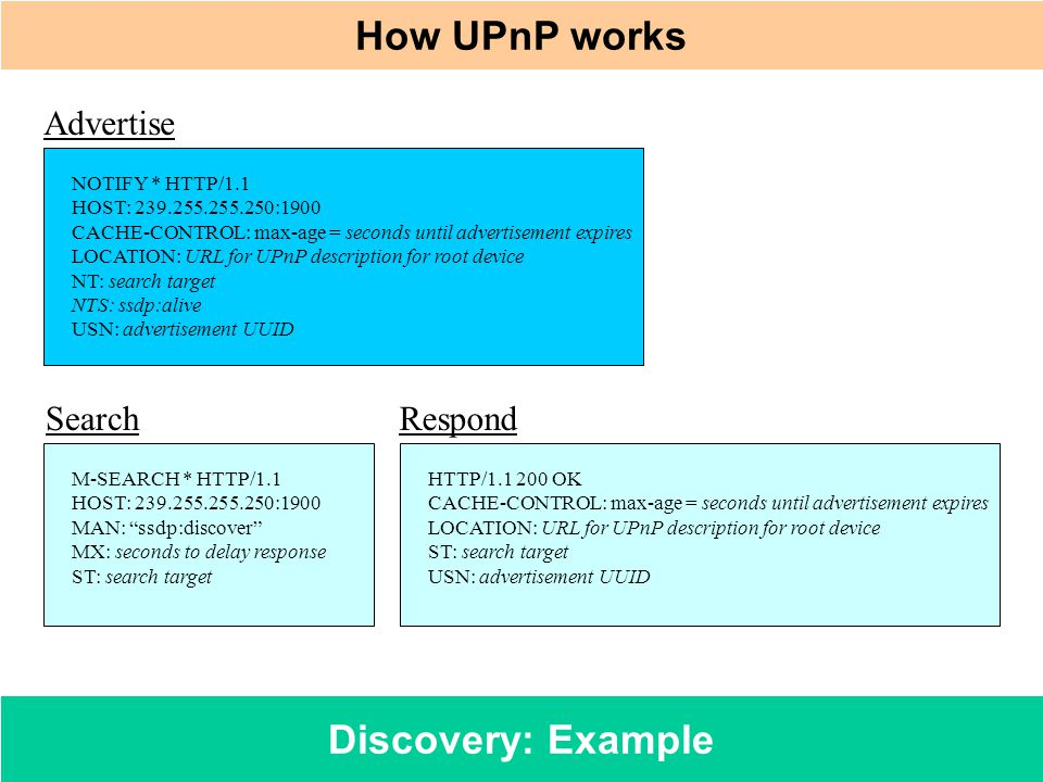 How UPnP works Discovery: Example