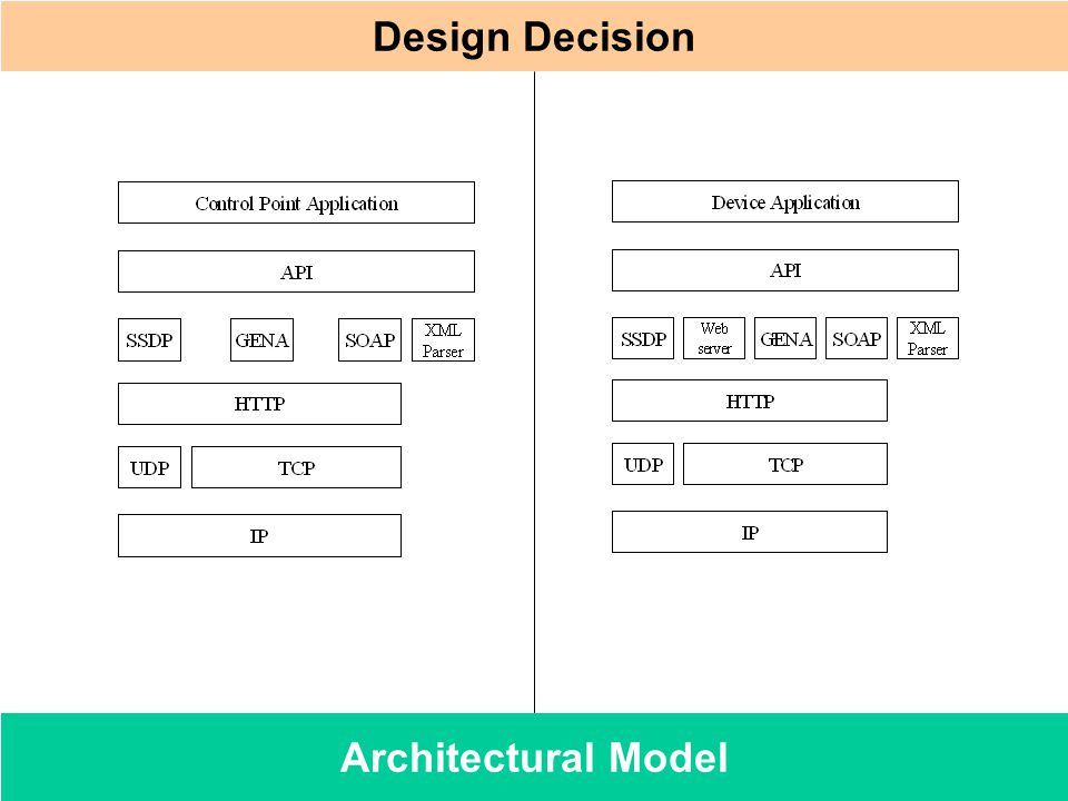 Design Decision Architectural Model