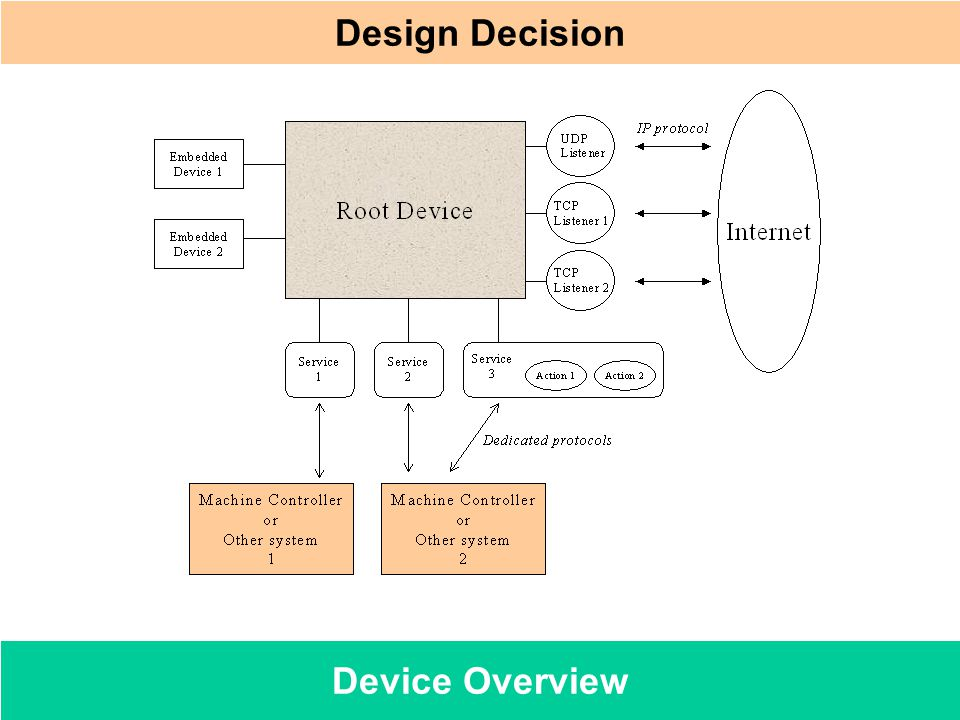 Design Decision Device Overview