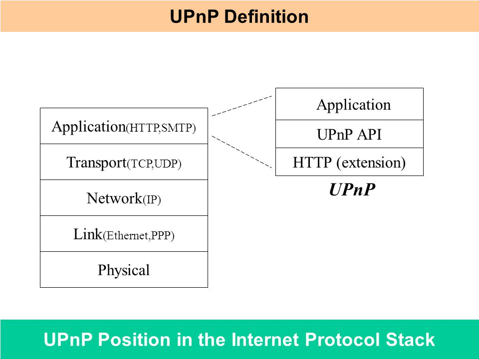 UPnP Position in the Internet Protocol Stack