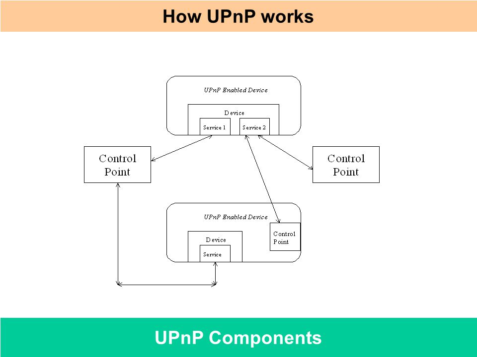 How UPnP works UPnP Components