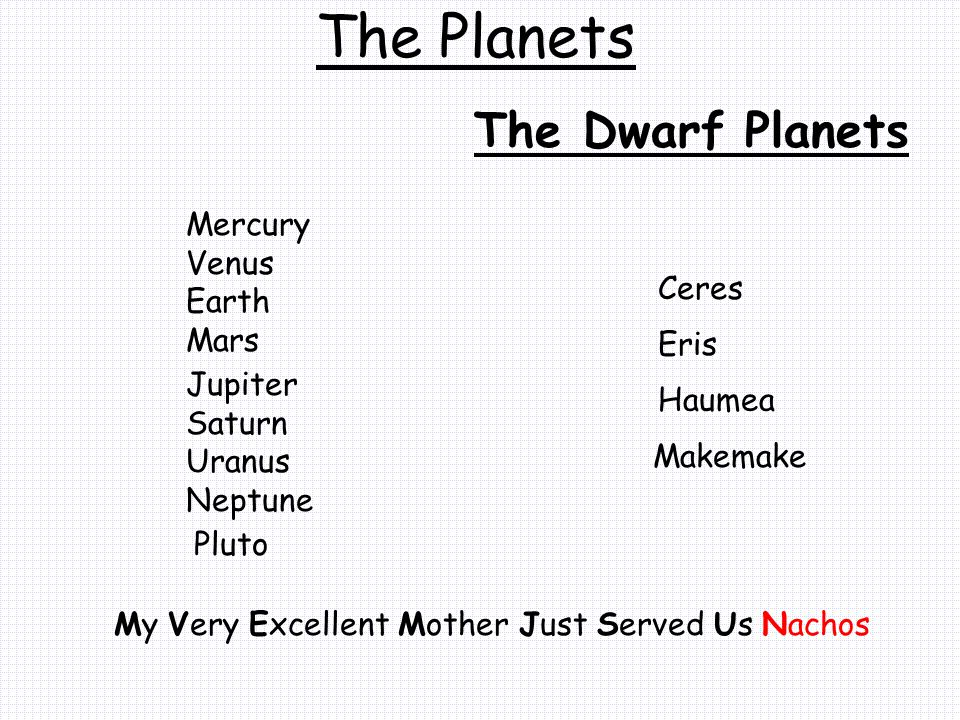 The Planets The Dwarf Planets Mercury Venus Earth Mars Ceres Eris