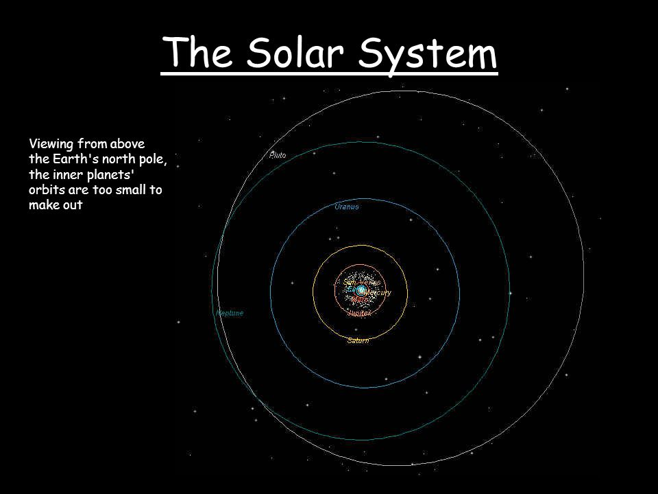 The Solar System Viewing from above the Earth s north pole, the inner planets orbits are too small to make out.