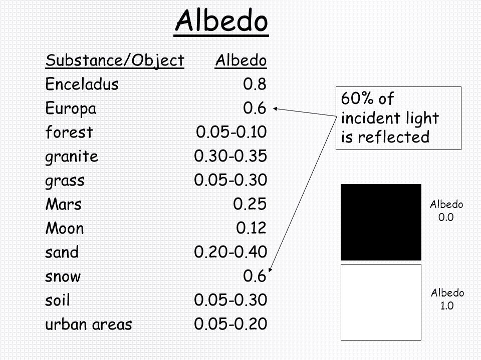 Albedo Substance/Object Albedo Enceladus 0.8 Europa 0.6 forest