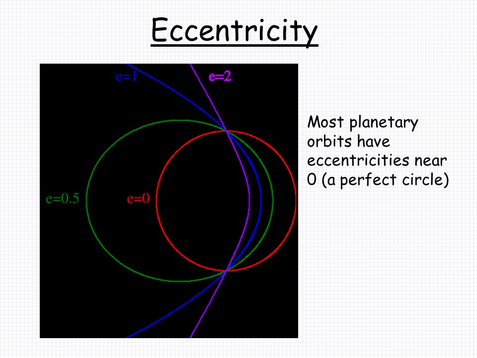 Eccentricity Most planetary orbits have eccentricities near 0 (a perfect circle)