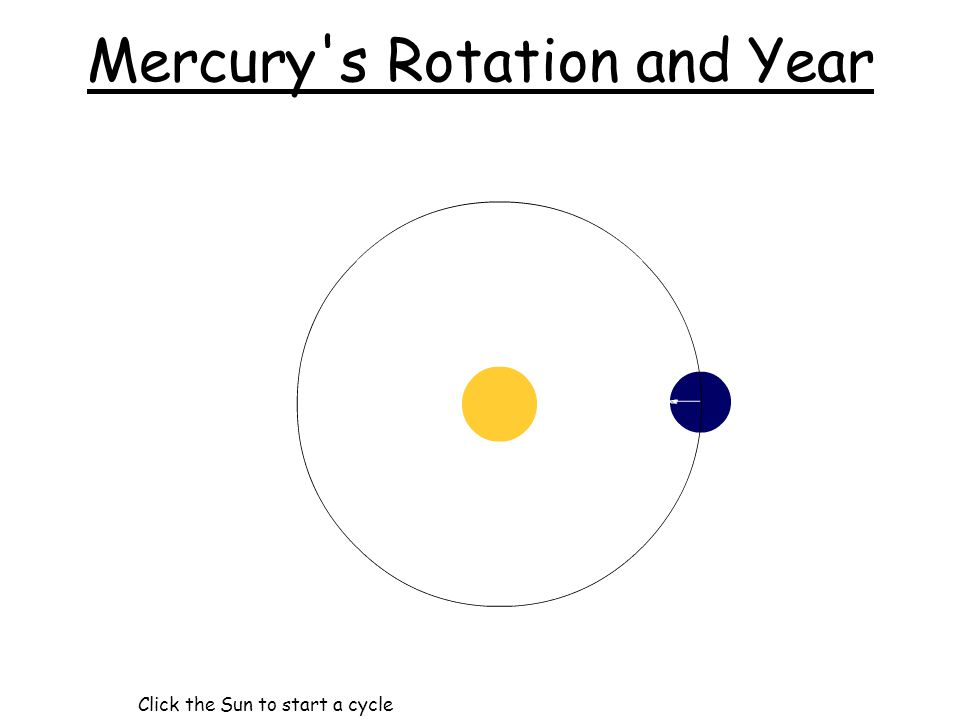 Mercury s Rotation and Year