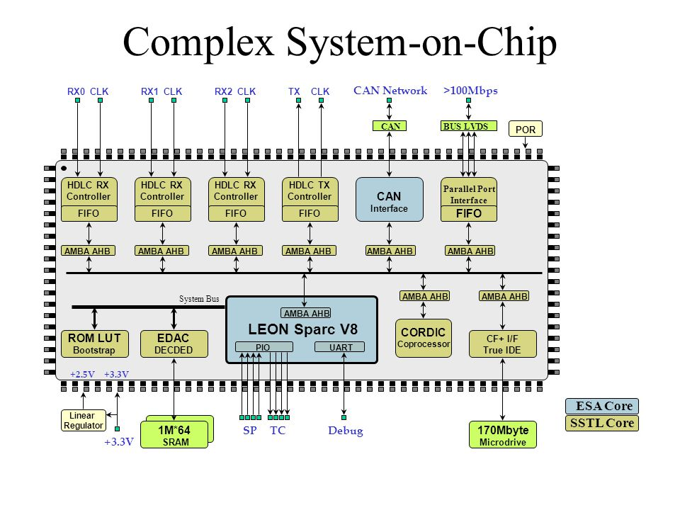 Complex System-on-Chip