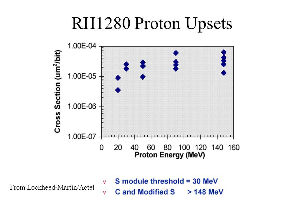 RH1280 Proton Upsets From Lockheed-Martin/Actel
