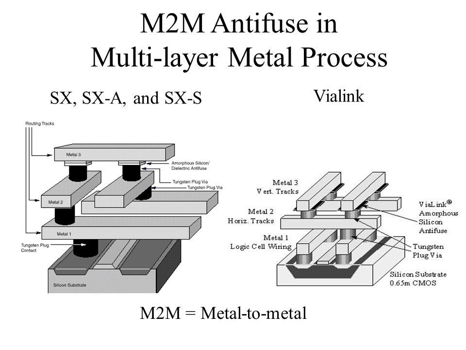 M2M Antifuse in Multi-layer Metal Process