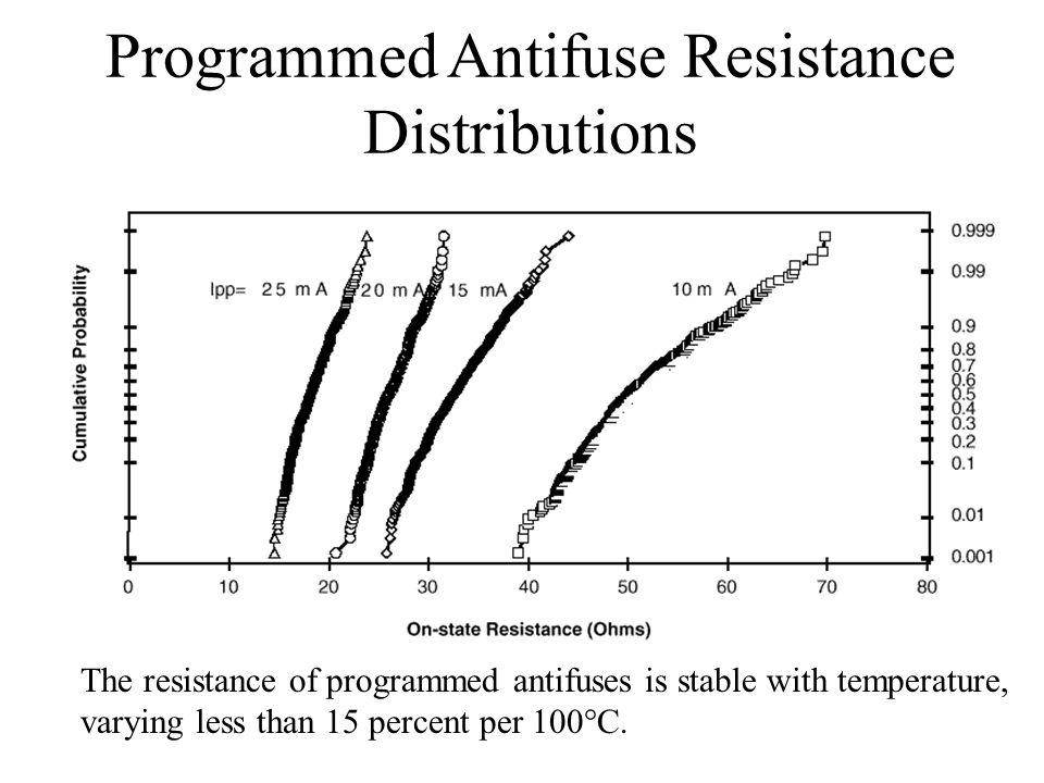 Programmed Antifuse Resistance Distributions