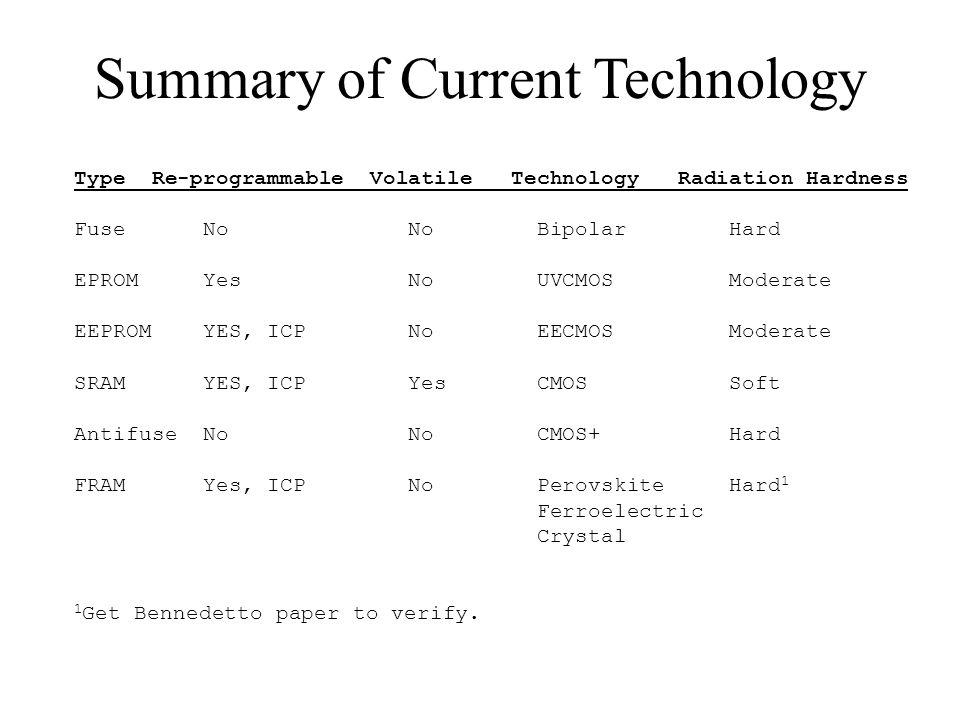 Summary of Current Technology