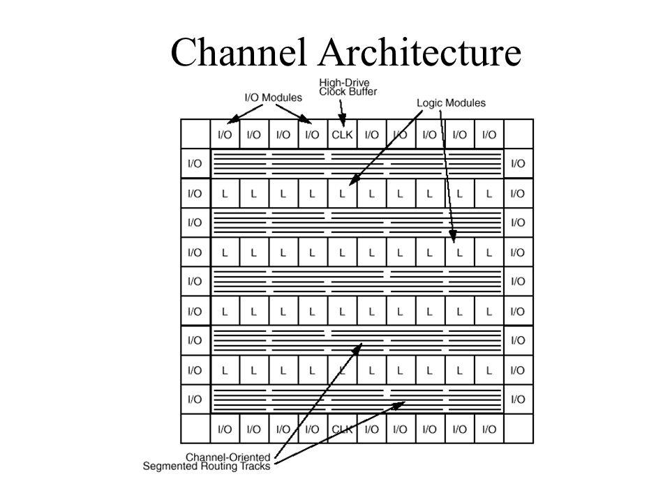 Channel Architecture