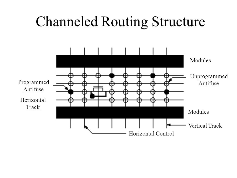 Channeled Routing Structure