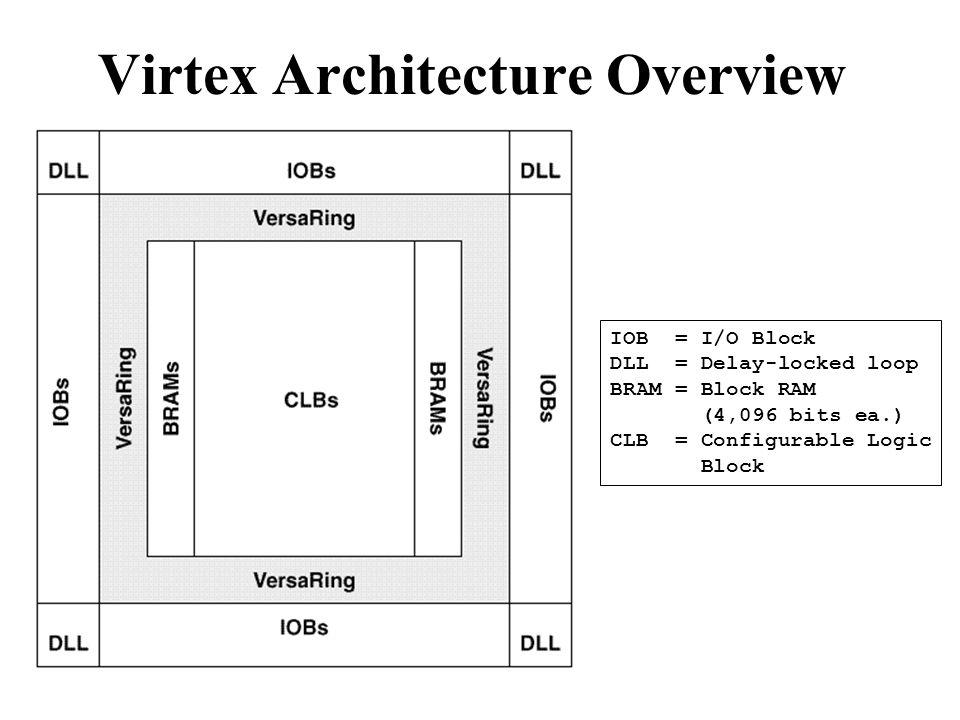 Virtex Architecture Overview