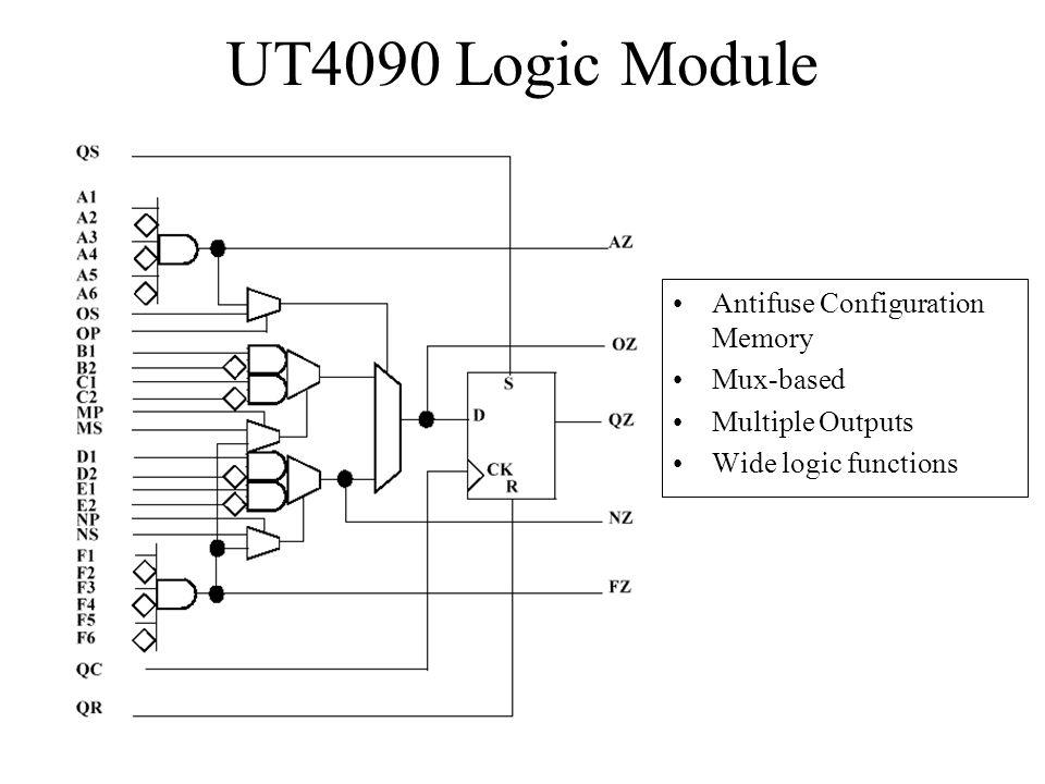 UT4090 Logic Module Antifuse Configuration Memory Mux-based
