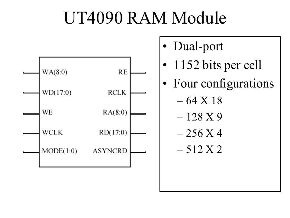 UT4090 RAM Module Dual-port 1152 bits per cell Four configurations
