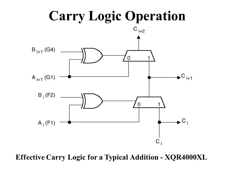Carry Logic Operation Effective Carry Logic for a Typical Addition - XQR4000XL