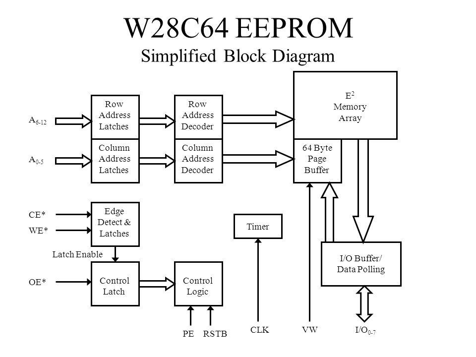 W28C64 EEPROM Simplified Block Diagram
