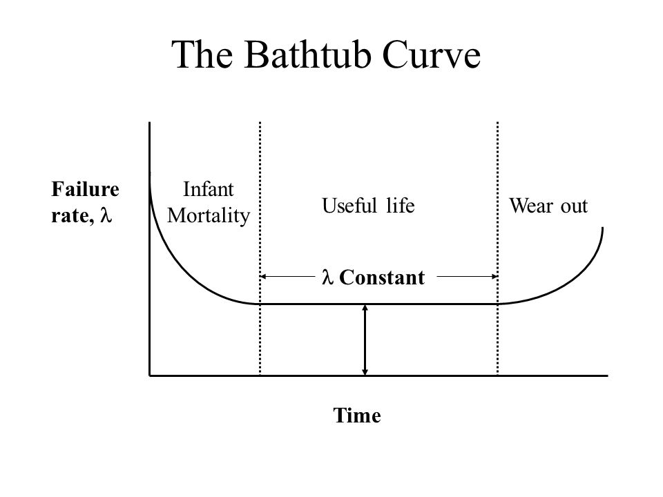 The Bathtub Curve Time Failure rate,   Constant Useful life Wear out