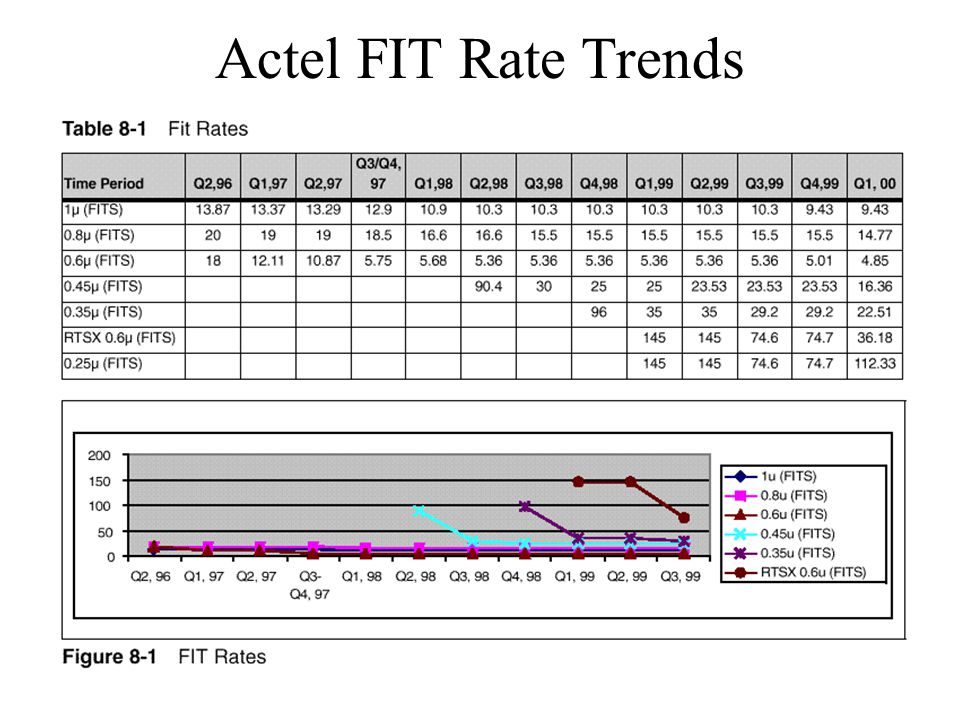 Actel FIT Rate Trends