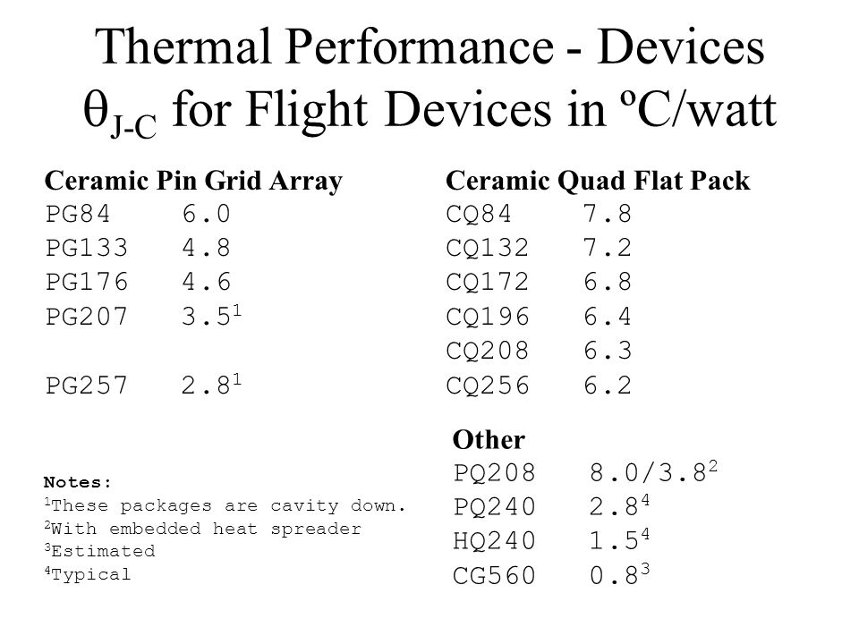 Thermal Performance - Devices J-C for Flight Devices in ºC/watt