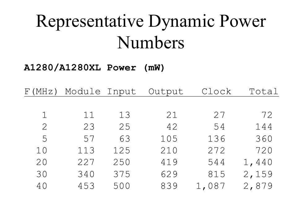 Representative Dynamic Power Numbers