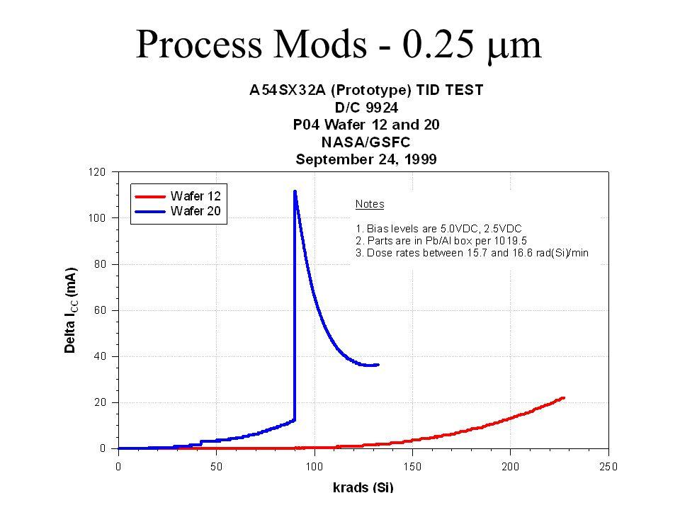 Process Mods - 0.25 m