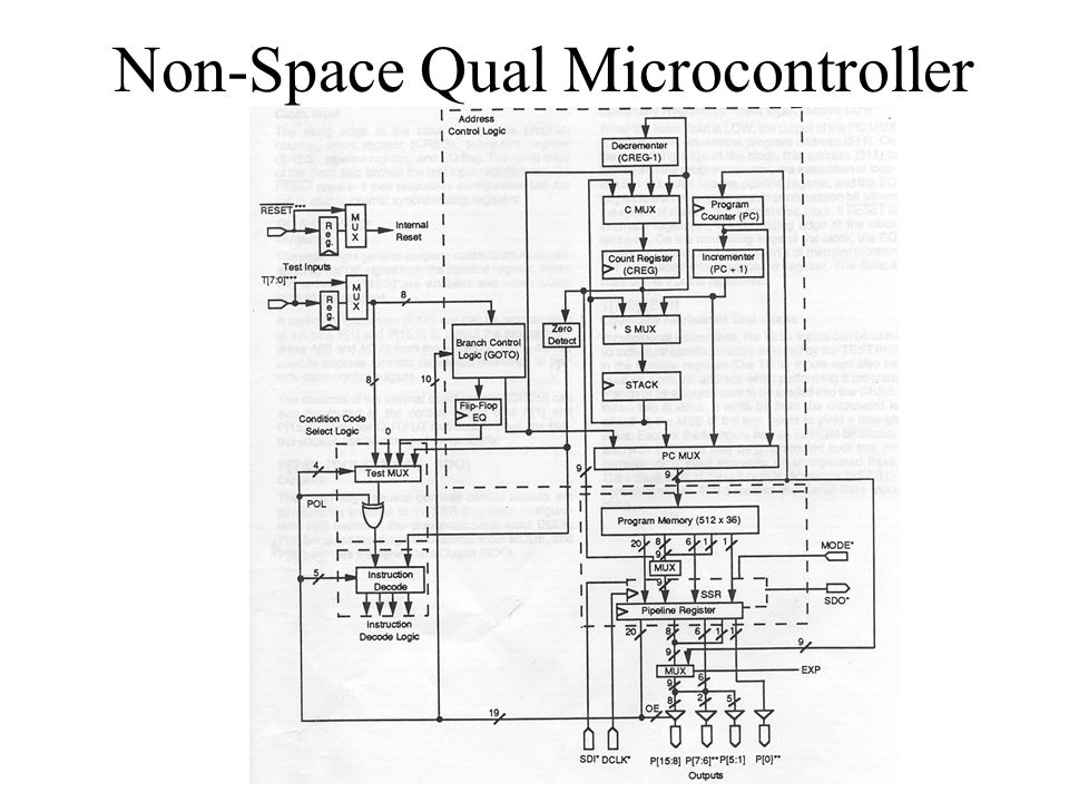 Non-Space Qual Microcontroller