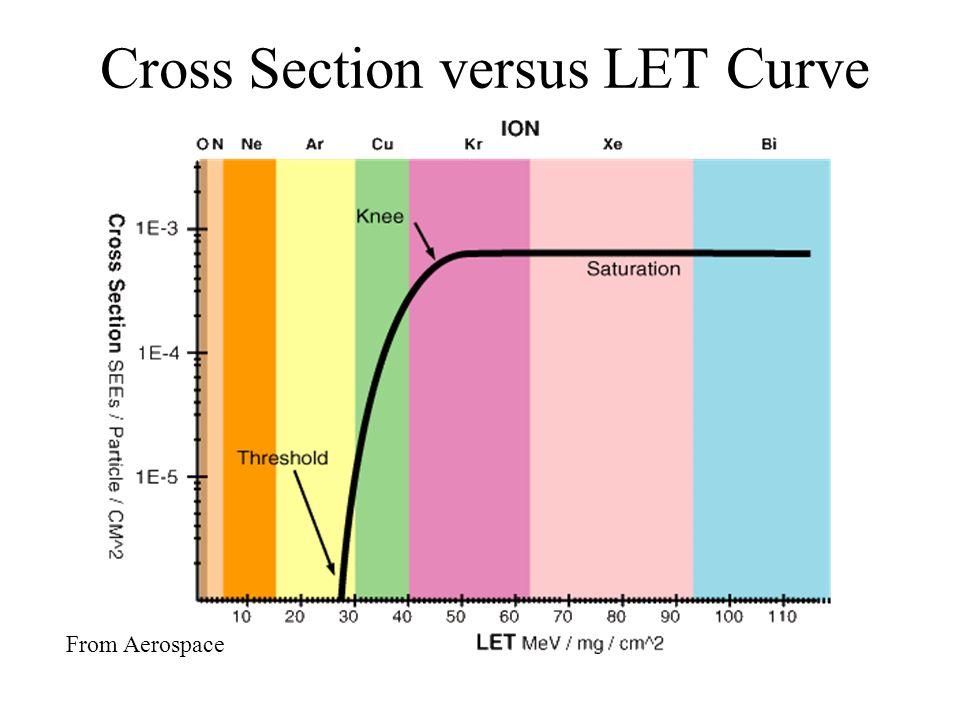 Cross Section versus LET Curve