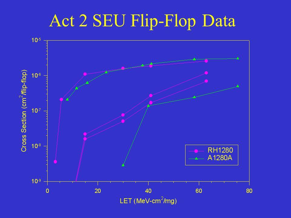 Act 2 SEU Flip-Flop Data
