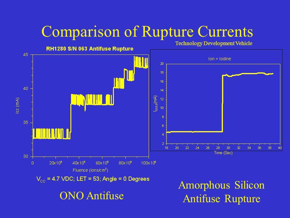 Comparison of Rupture Currents