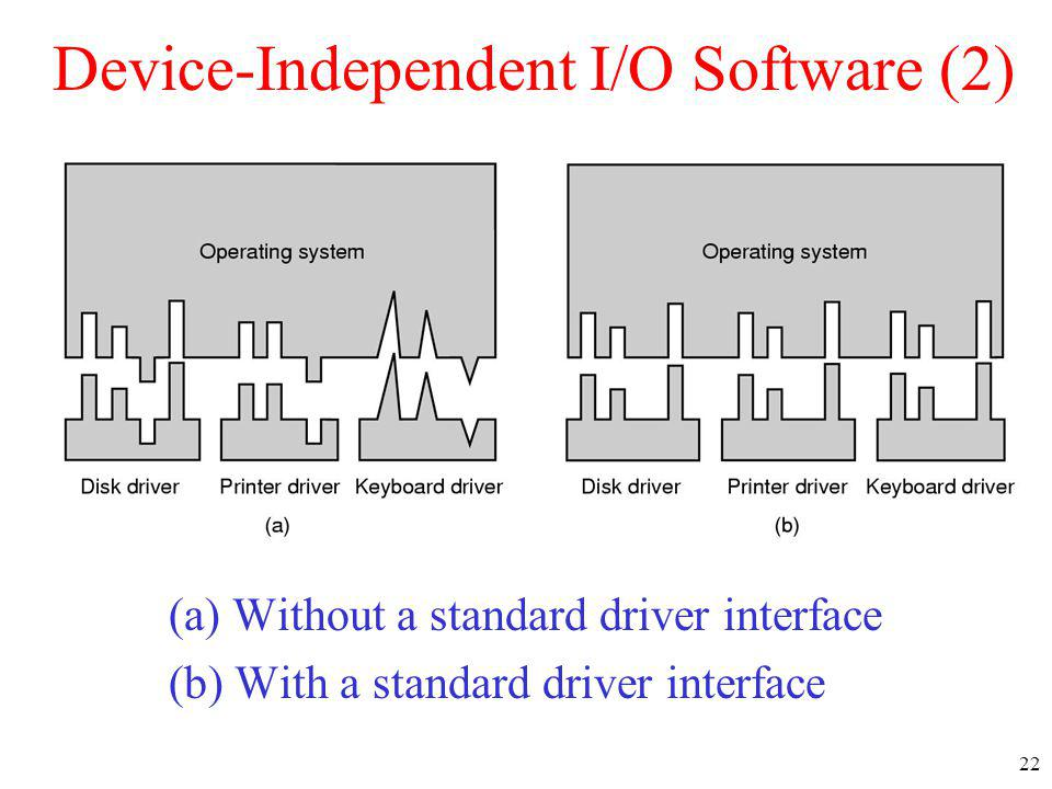 Device-Independent I/O Software (2)