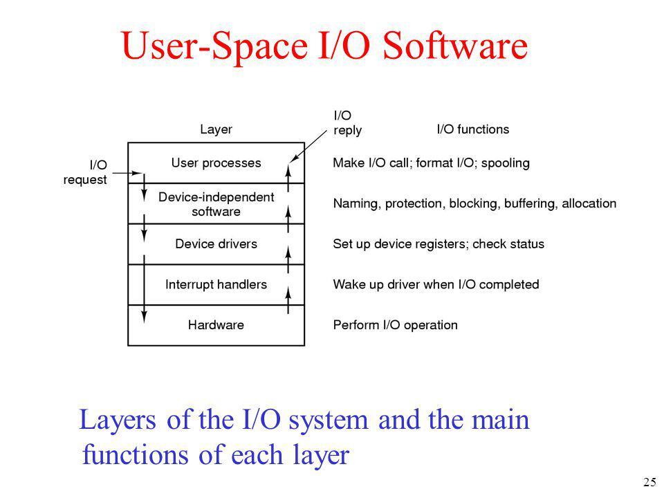 User-Space I/O Software