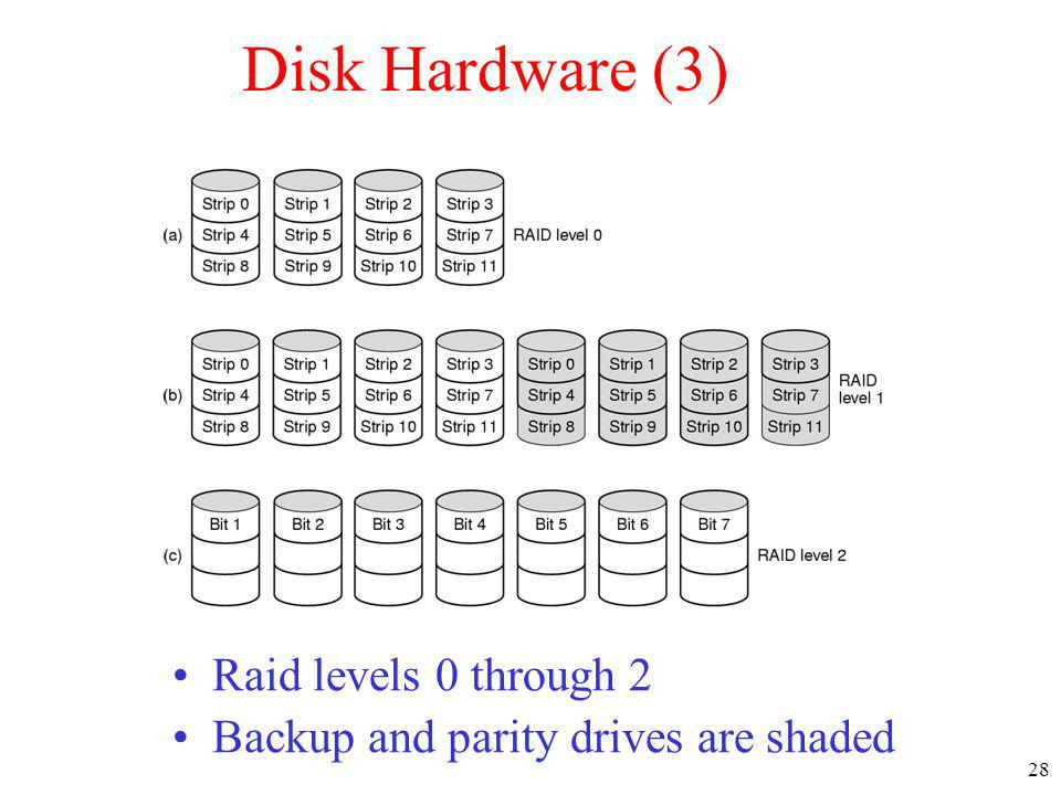 Disk Hardware (3) Raid levels 0 through 2