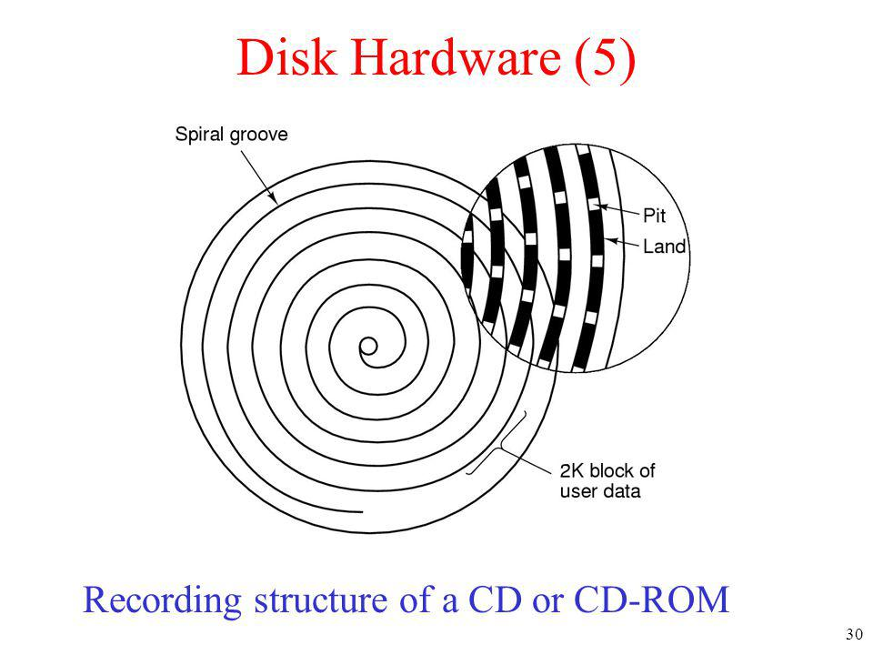 Disk Hardware (5) Recording structure of a CD or CD-ROM