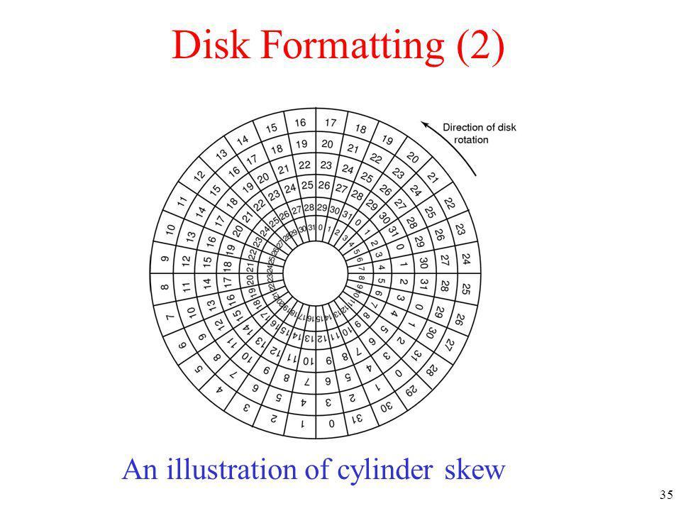 An illustration of cylinder skew