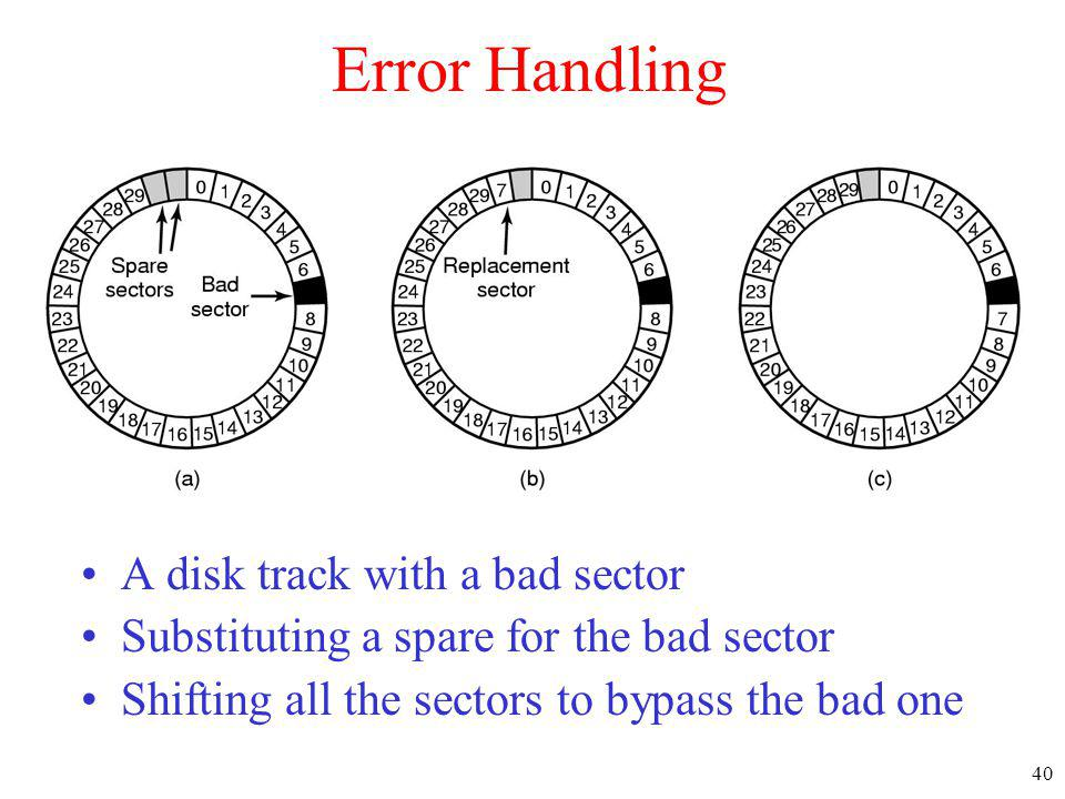 Error Handling A disk track with a bad sector