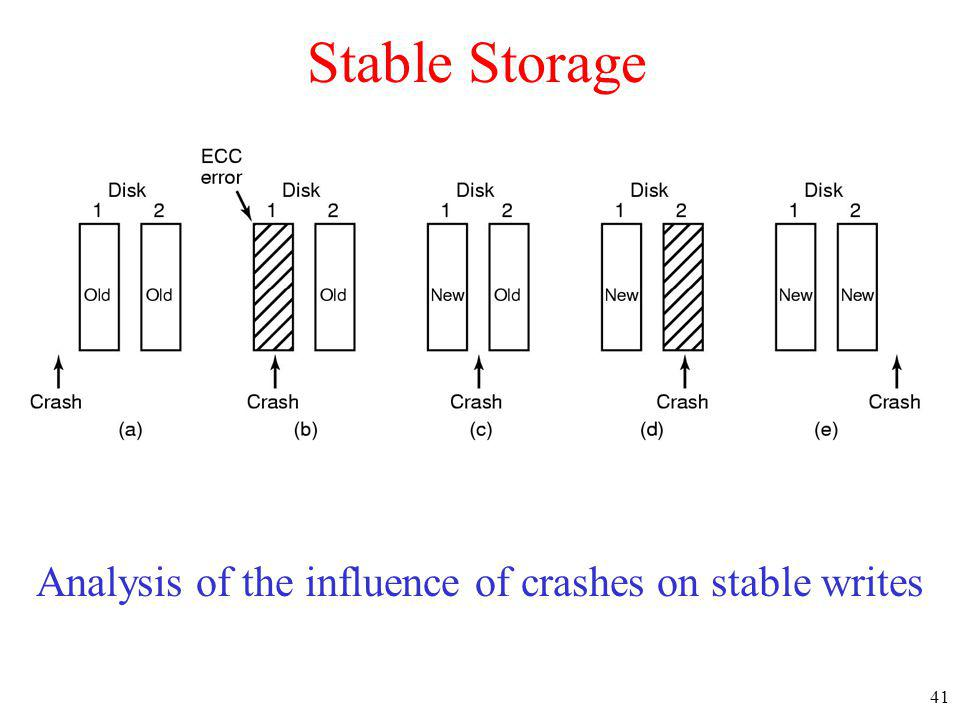 Analysis of the influence of crashes on stable writes