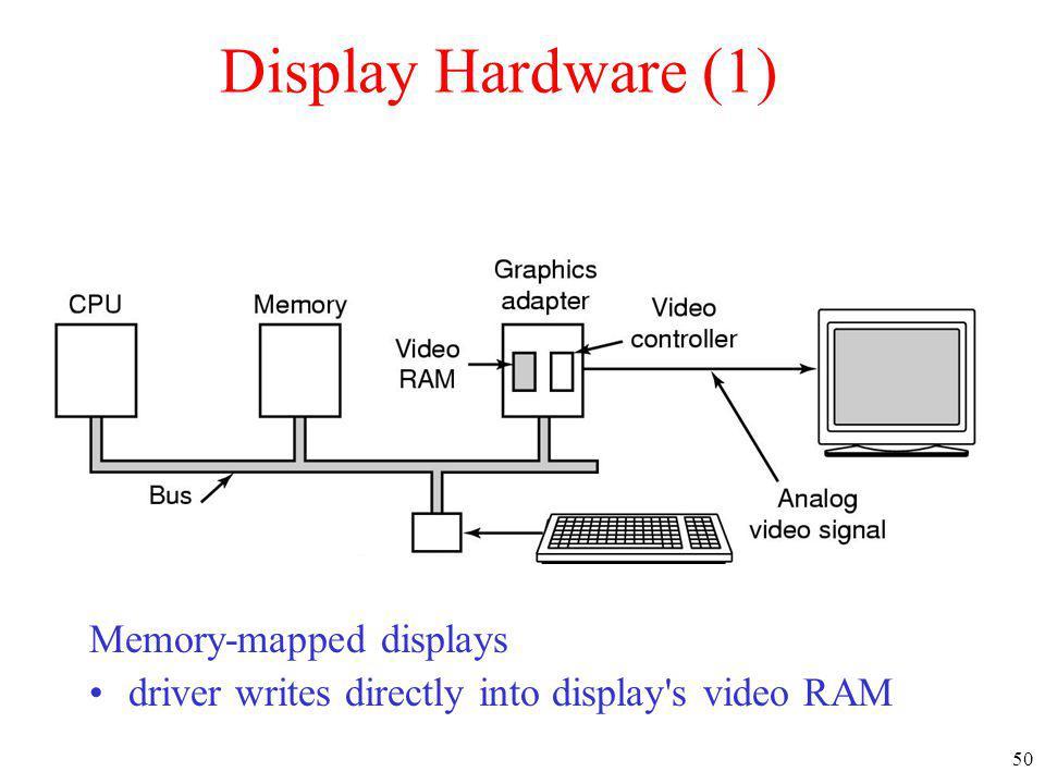 Display Hardware (1) Memory-mapped displays