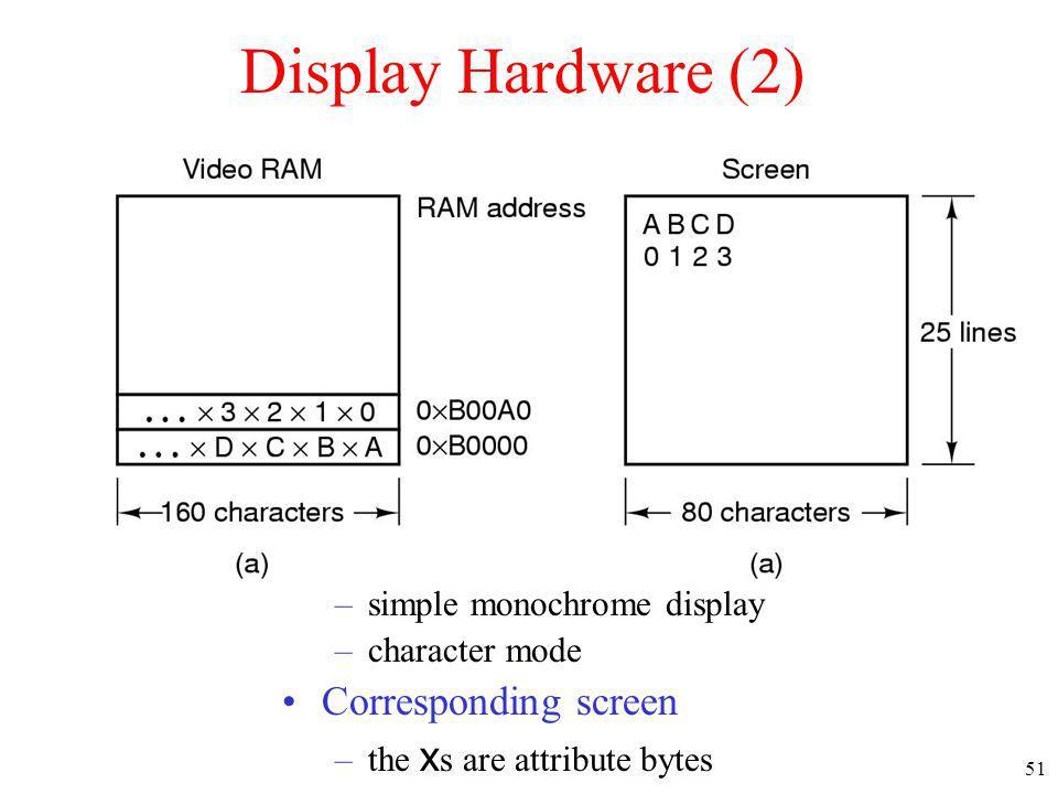 Display Hardware (2) A video RAM image Corresponding screen
