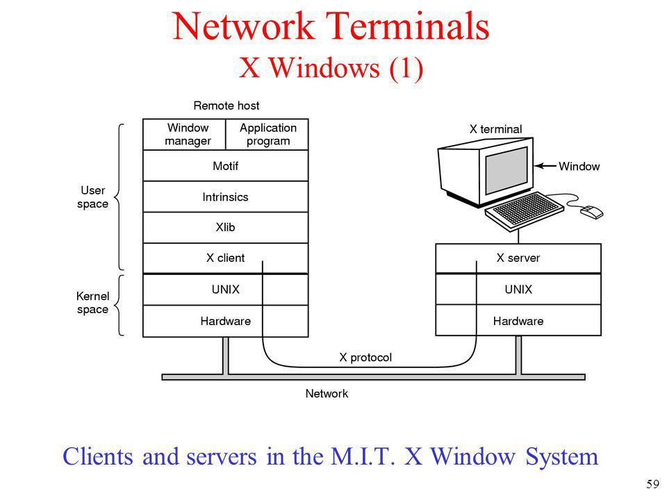 Network Terminals X Windows (1)