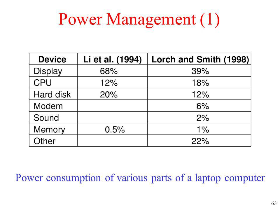 Power consumption of various parts of a laptop computer