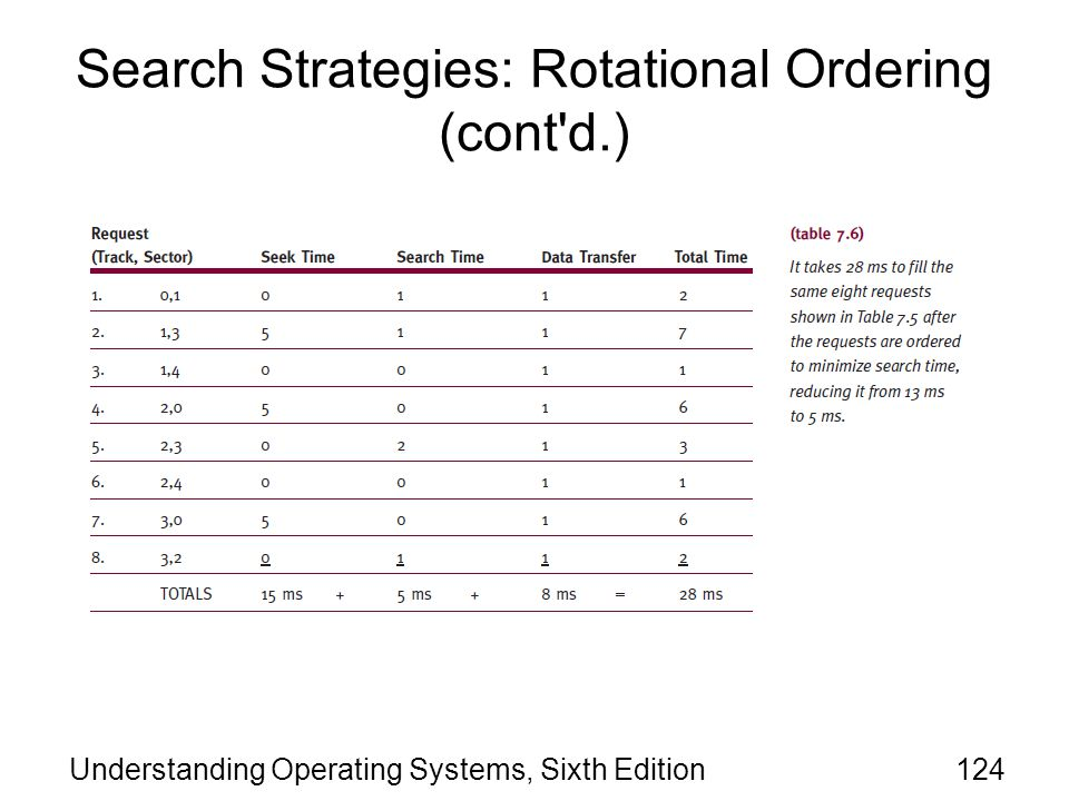 Search Strategies: Rotational Ordering (cont d.)