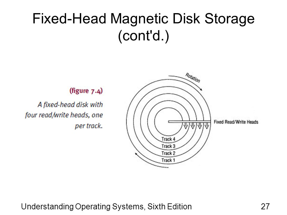 Fixed-Head Magnetic Disk Storage (cont d.)