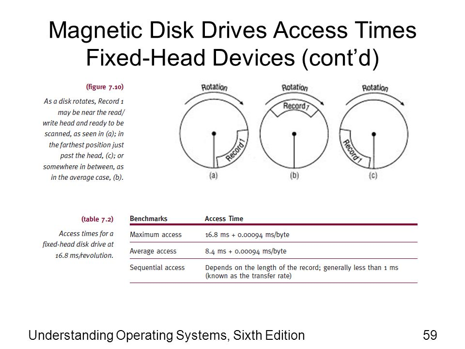 Magnetic Disk Drives Access Times Fixed-Head Devices (cont'd)