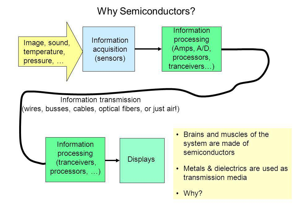 Why Semiconductors Information processing