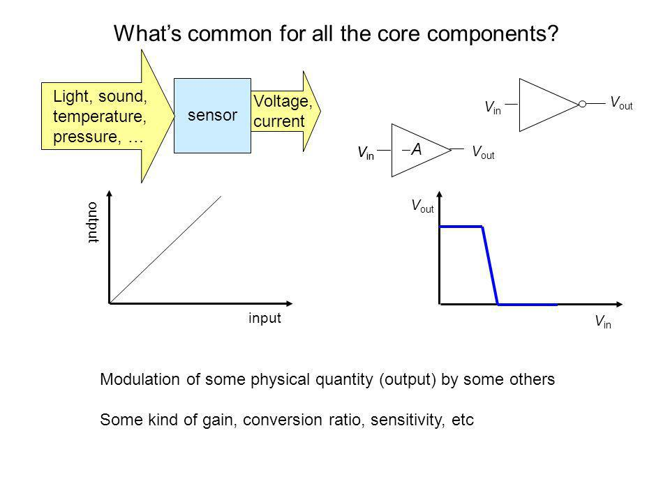 What's common for all the core components