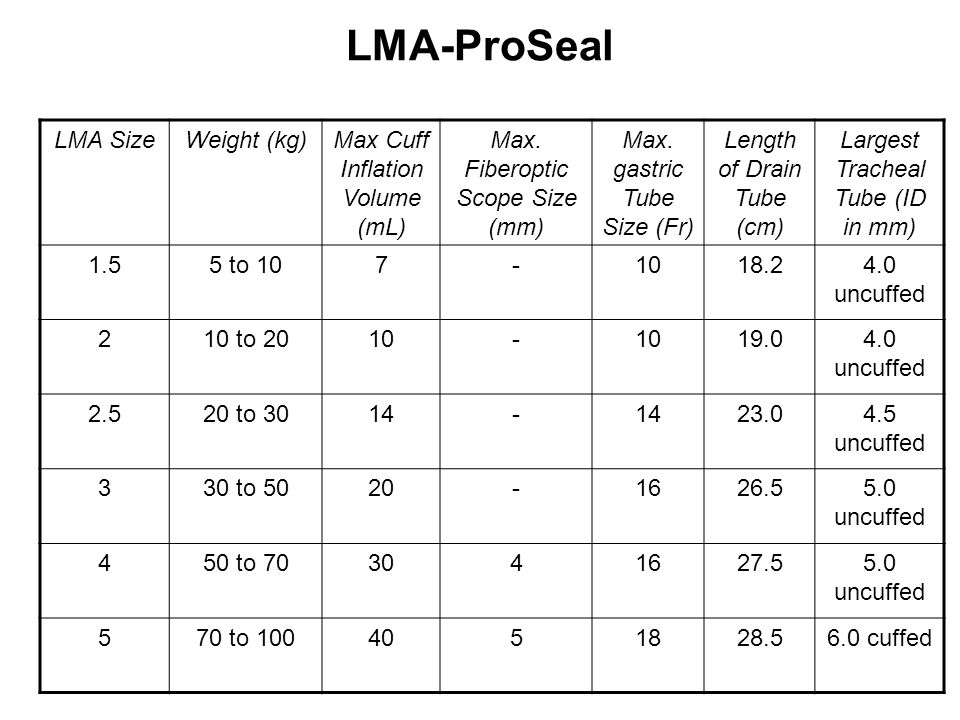 LMA-ProSeal LMA Size Weight (kg) Max Cuff Inflation Volume (mL)