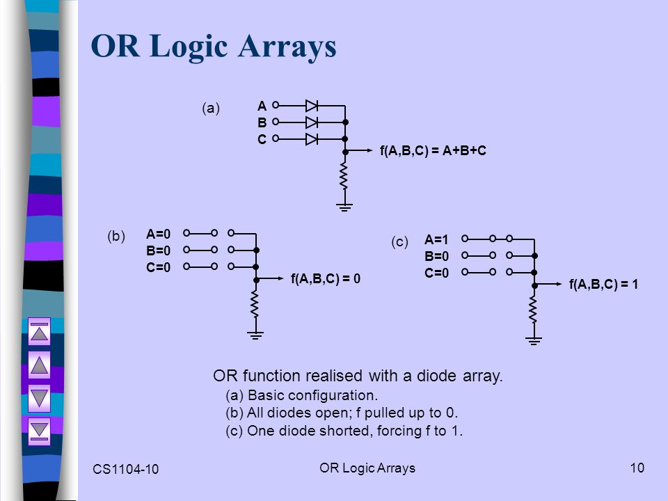 OR Logic Arrays OR function realised with a diode array. (a) (b) (c)