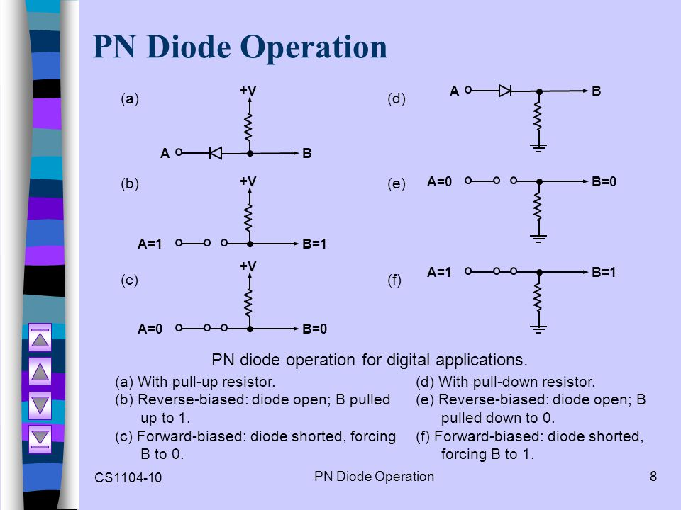 PN Diode Operation PN diode operation for digital applications. (a)